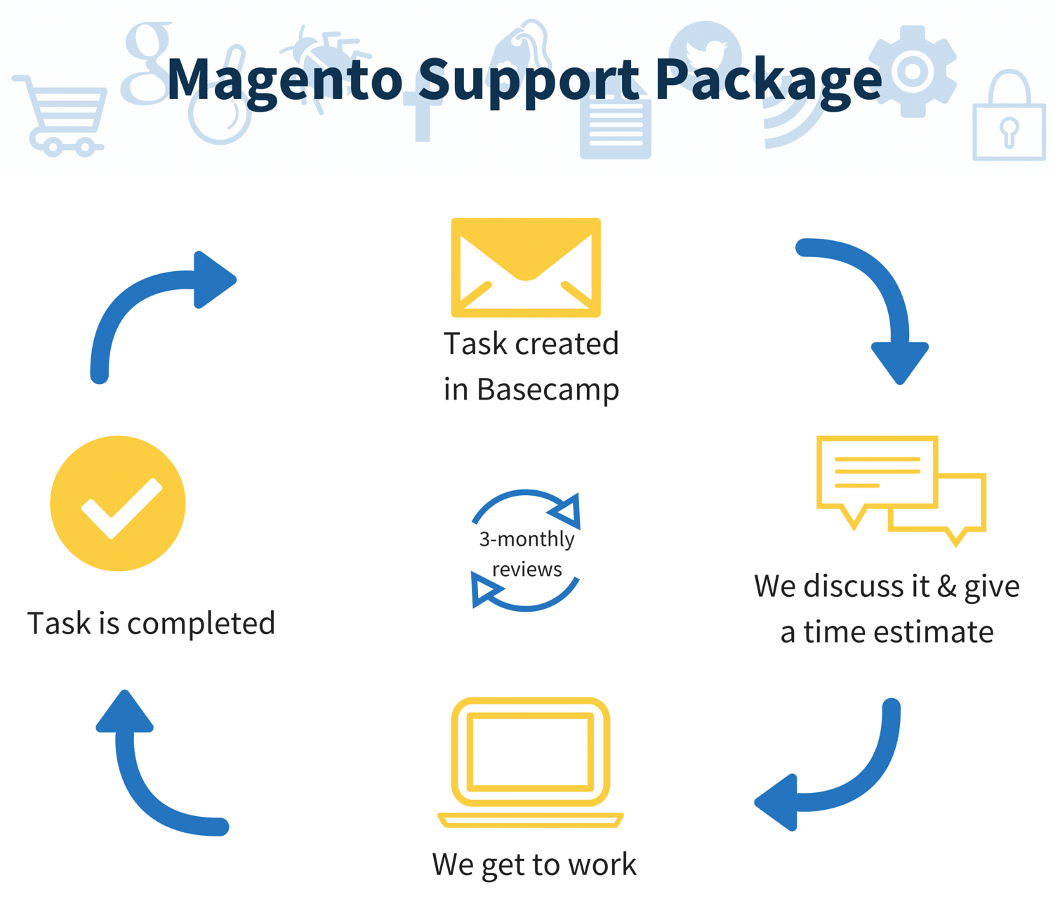 Create Hosting Magento support package details