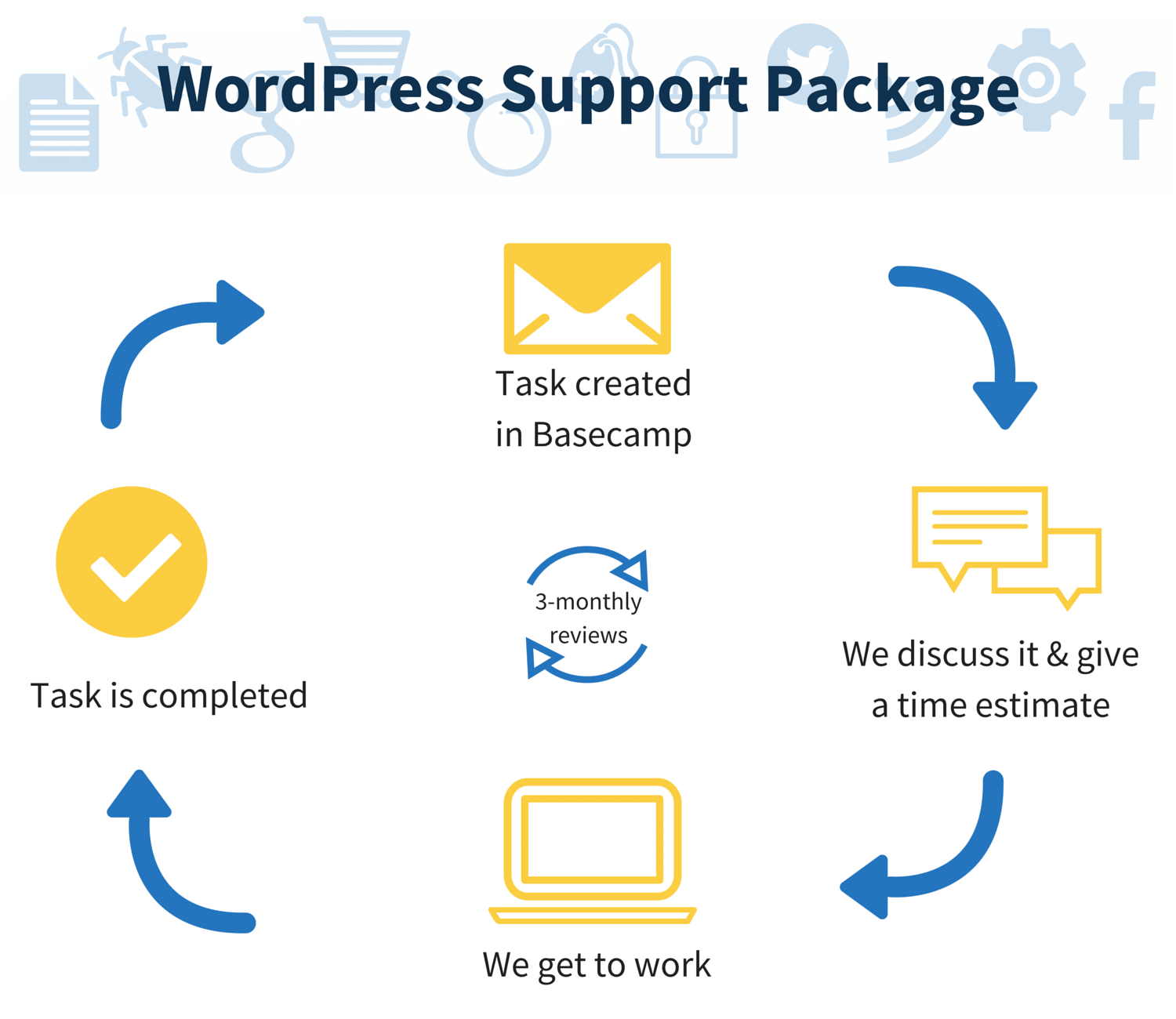 Create Hosting WordPress Support Package