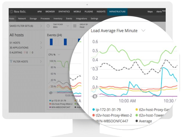 New Relic Infrastructure monitoring